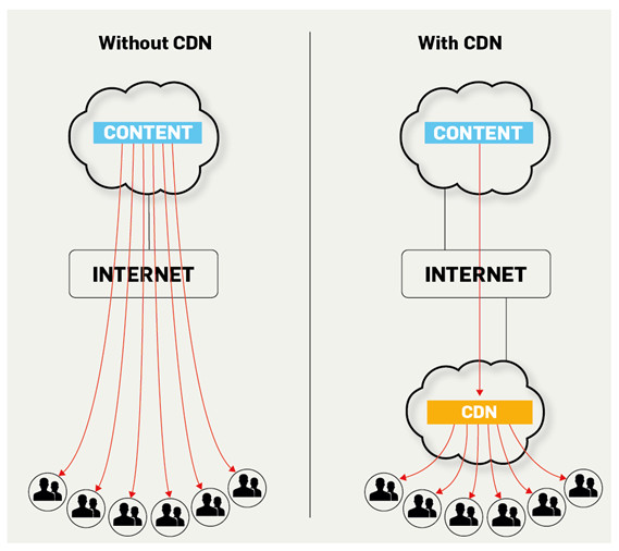 comparing with without cdn