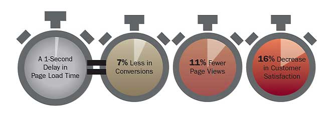 page load times diagram